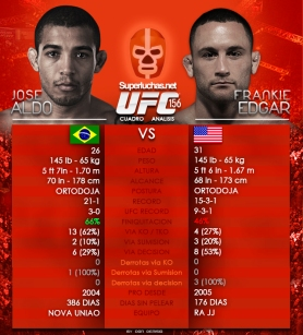 Cuadro analisis Aldo vs Edgar UFC 156 / Don Denisio para Superluchas