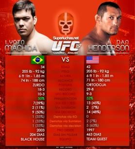 Cuadro Analisis Machida vs Henderson / Don Denisio para SUperluchas