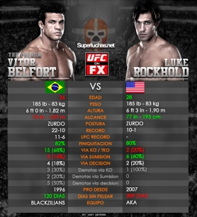 Cuadro Analisis Belfort vs Rockhold/ Don Denisio para Superluchas